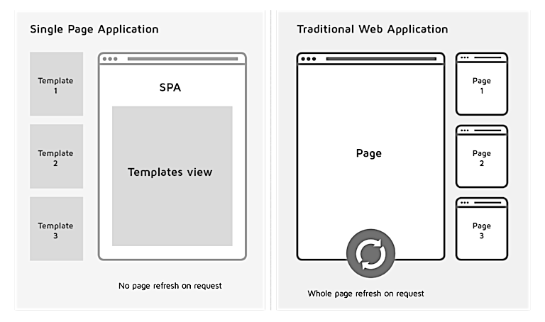 Single Page Application vs Server Side Rendering